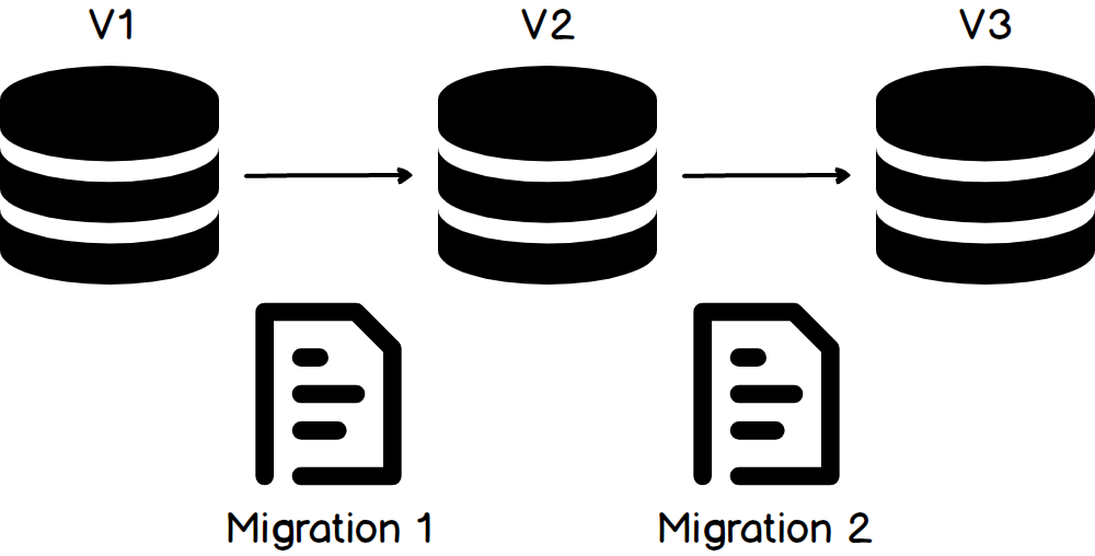 migrations_based