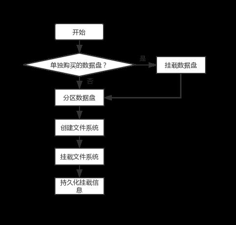 格式化磁盘步骤.png