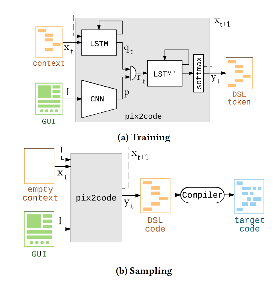 pix2code-principle.png