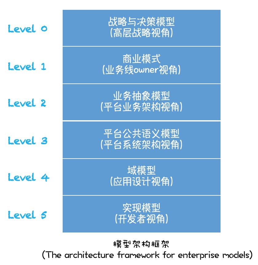 聊聊面向服务的架构
