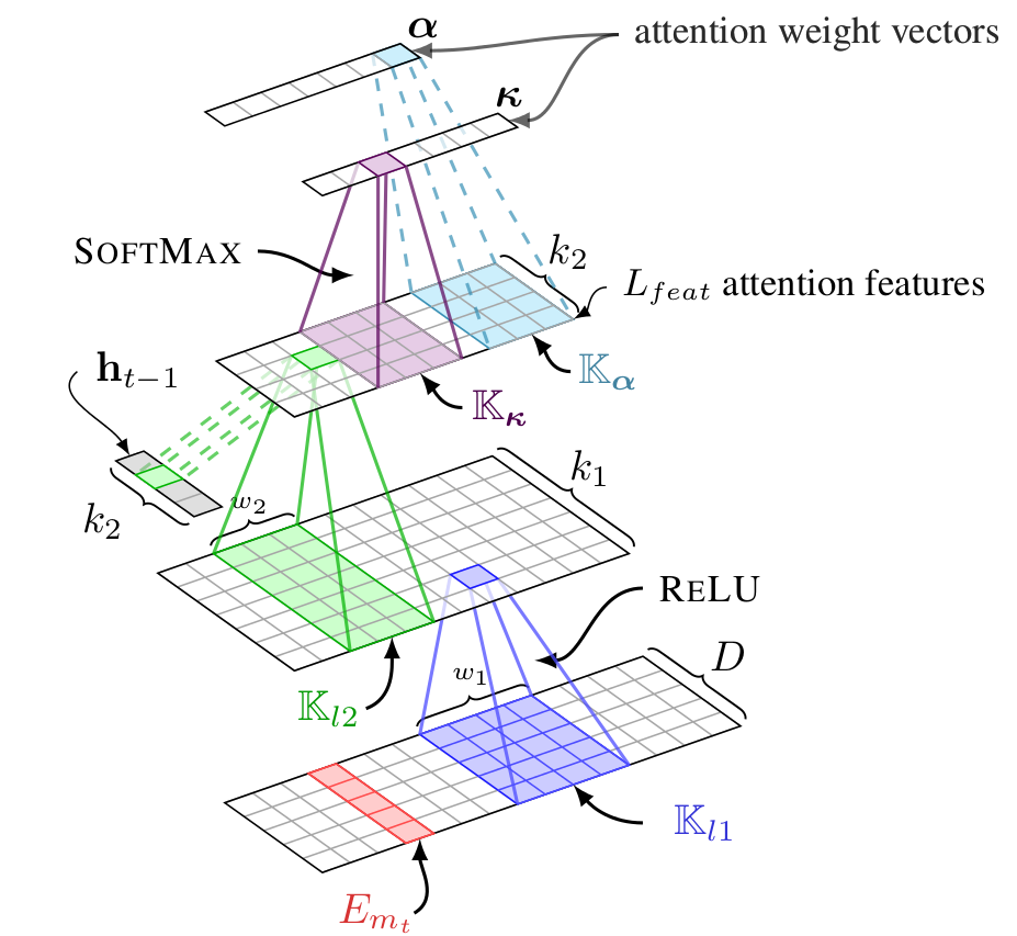 A Convolutional Attention Network for Extreme Summarization of Source Code