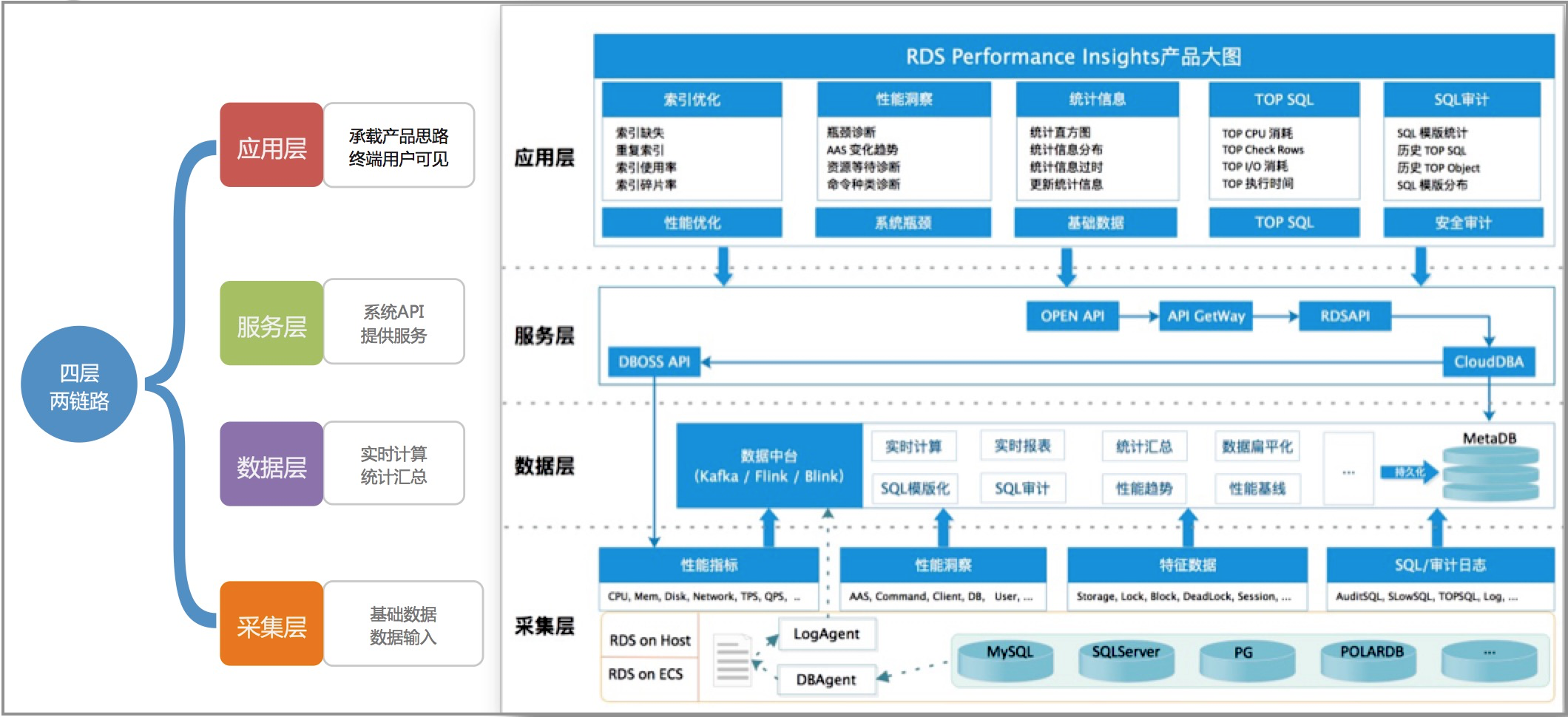 PerformanceInsights_架构.png