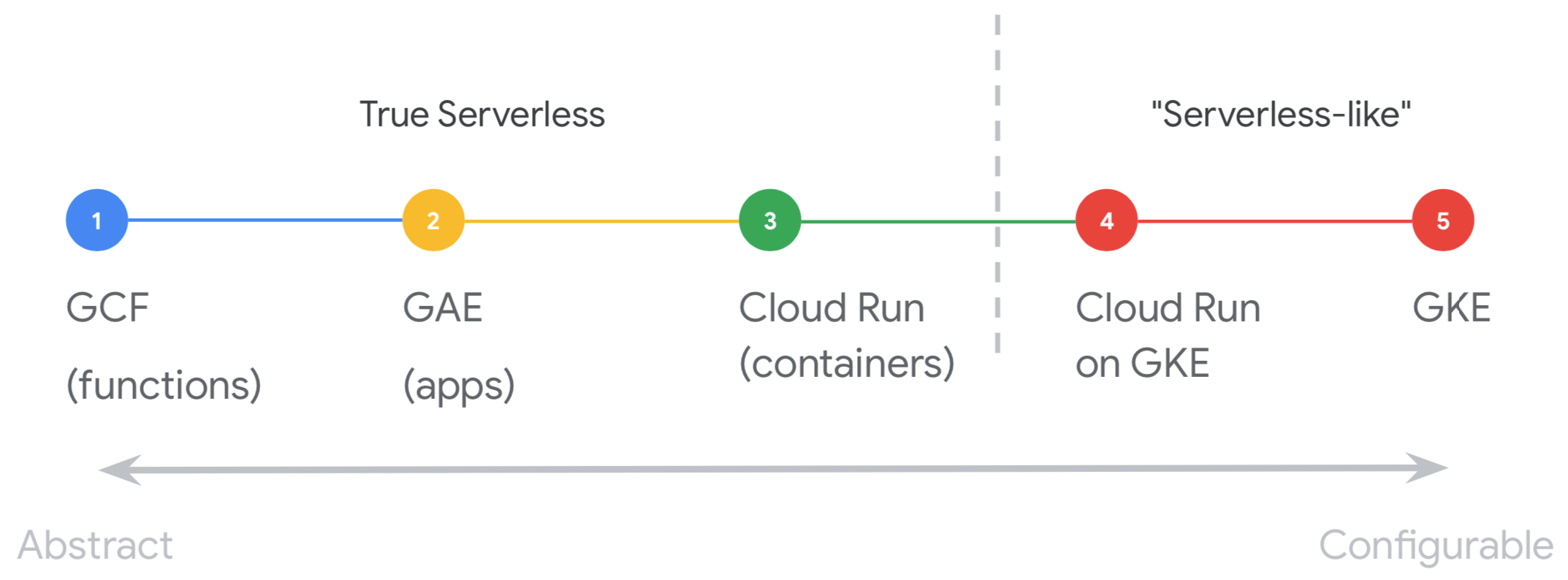 serverless-hosting-on-gcp.png