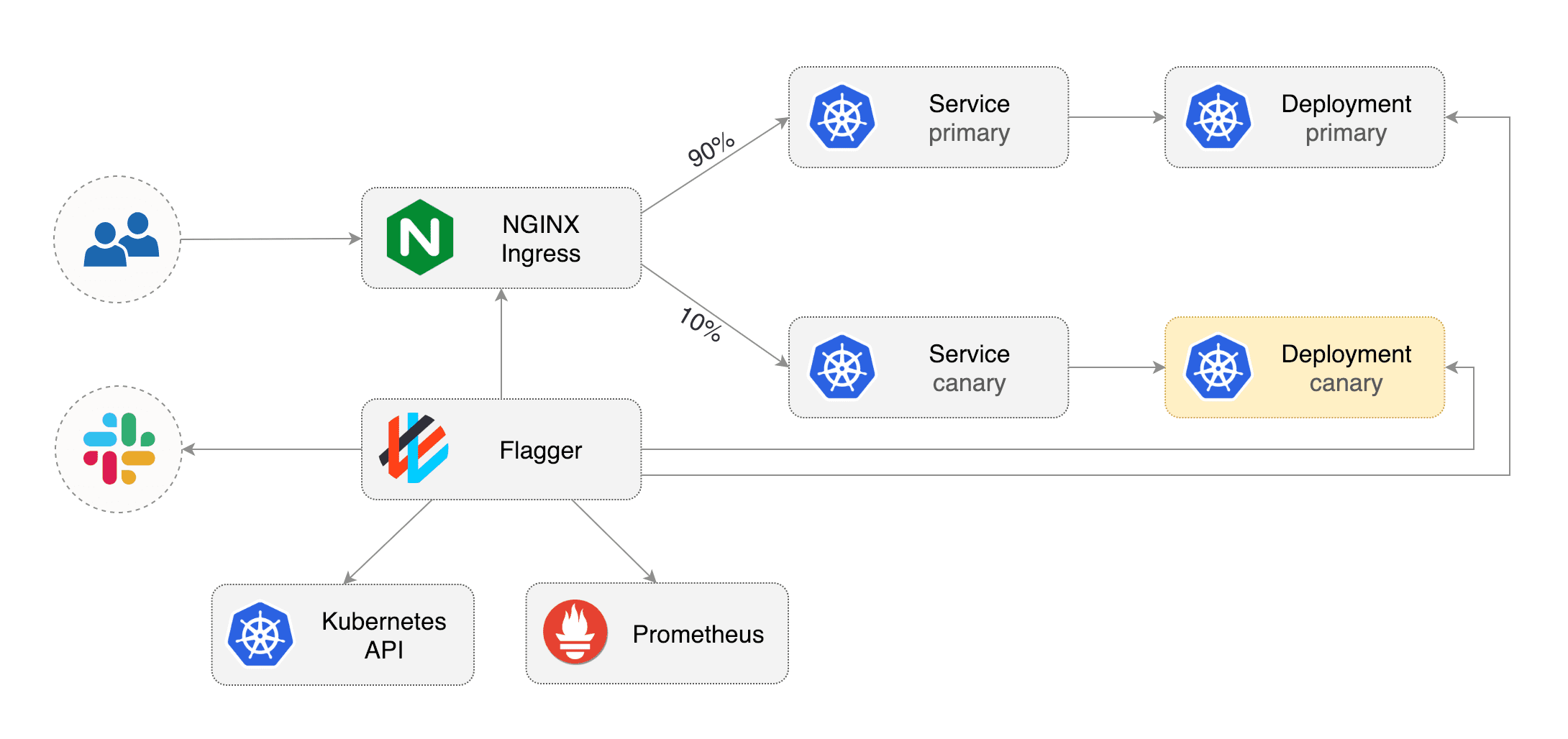 flagger-nginx-overview
