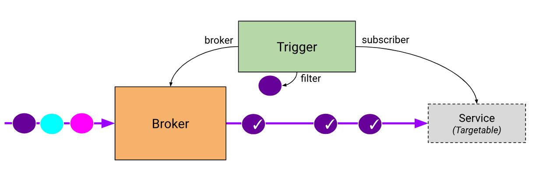 broker-trigger.png