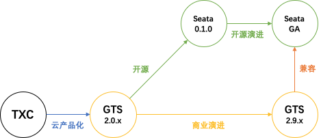 GTS-Seata-roadmap