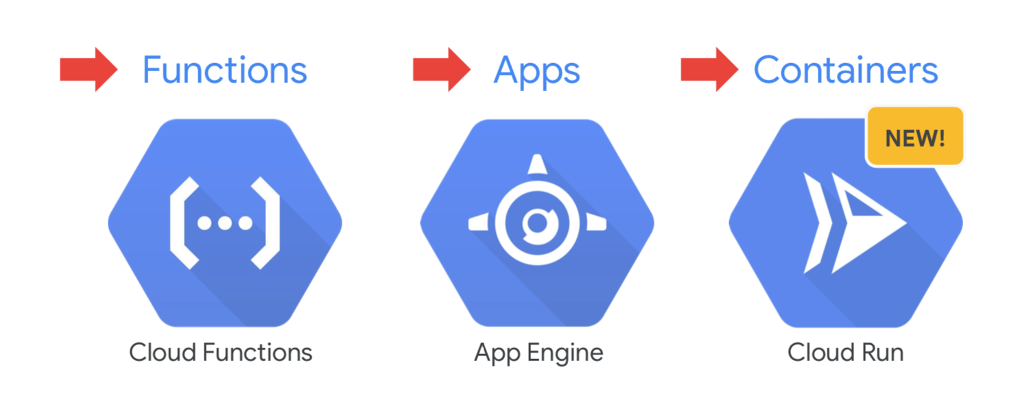 serverless-computer-on-google-cloud.png