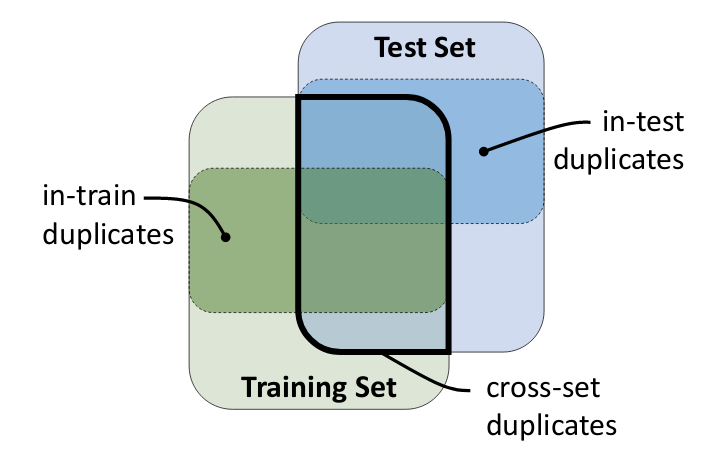 The Adverse Effects of Code Duplication in Machine Learning Models of Code