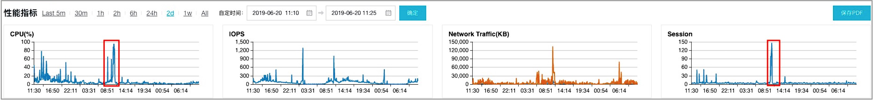 PerformanceInsights_性能指标.png