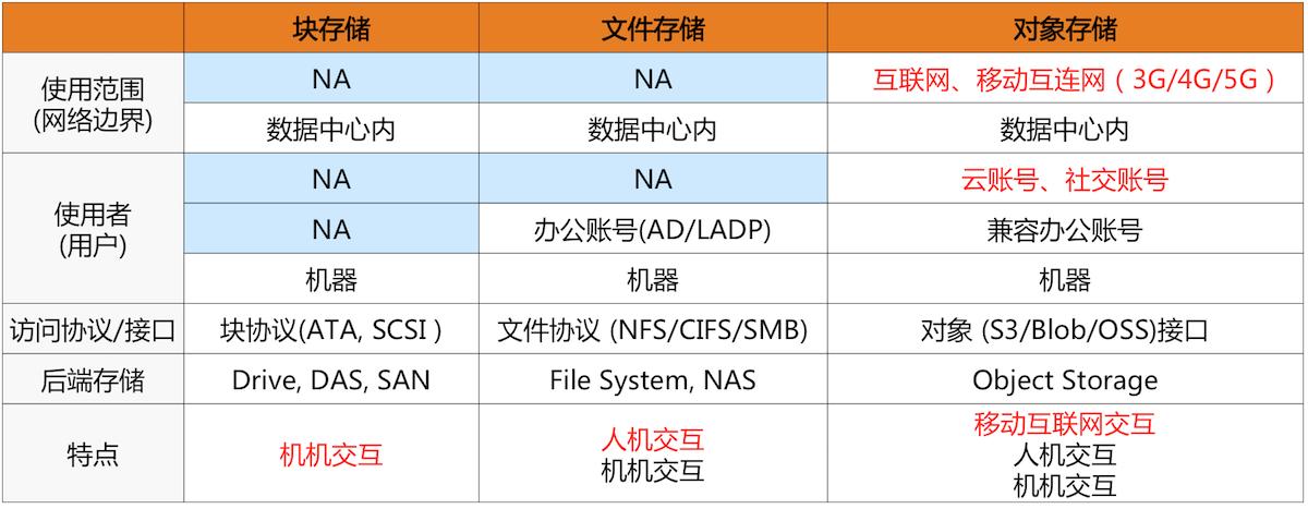 存储技术对比.png
